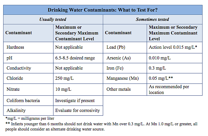 Our Gem: How Safe is Your Drinking Water?